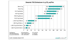 Elektroauto oder Diesel / Benziner ?