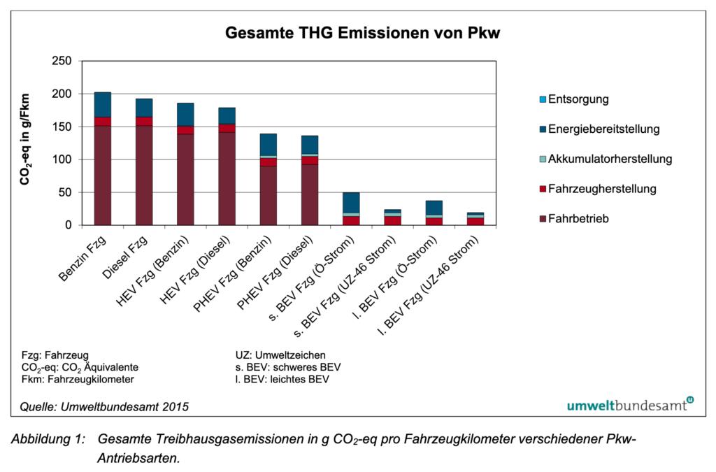 Ökobilanz von Elektroautos im Vergleich, hier: Treibhausgasemissionen gesamt