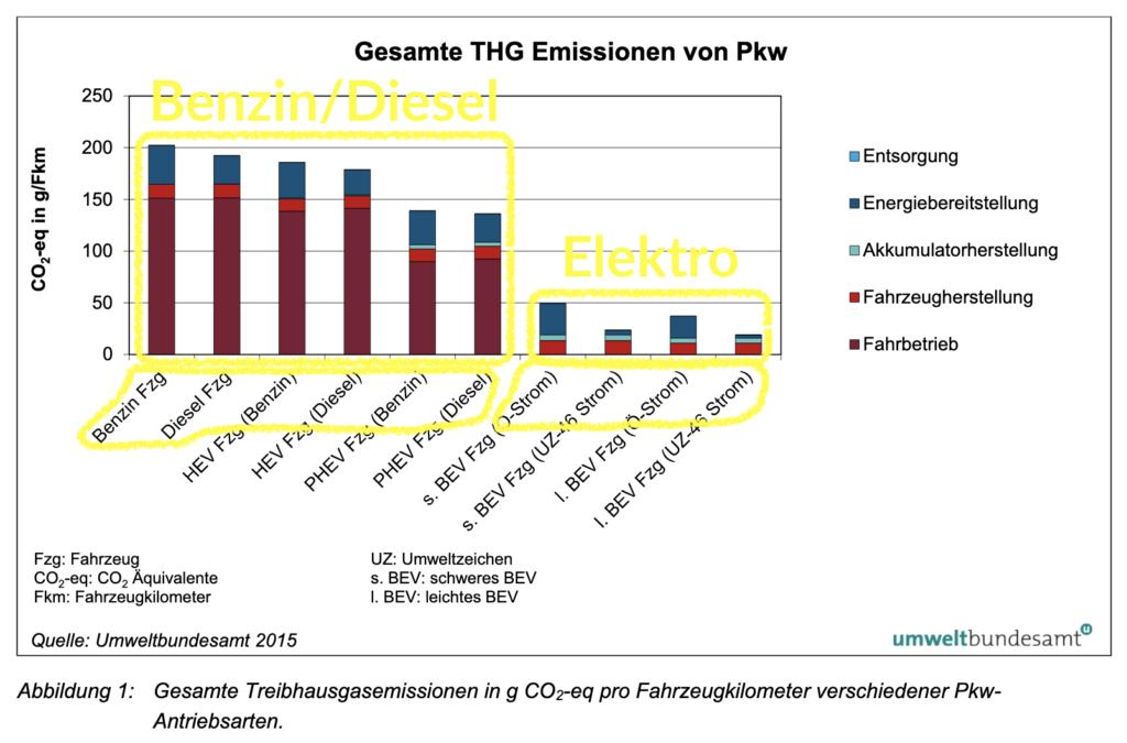 Der Unterschied wird deutlich sichtbar! – Ökobilanz von Elektroautos im Vergleich, hier: Treibhausgasemissionen gesamt