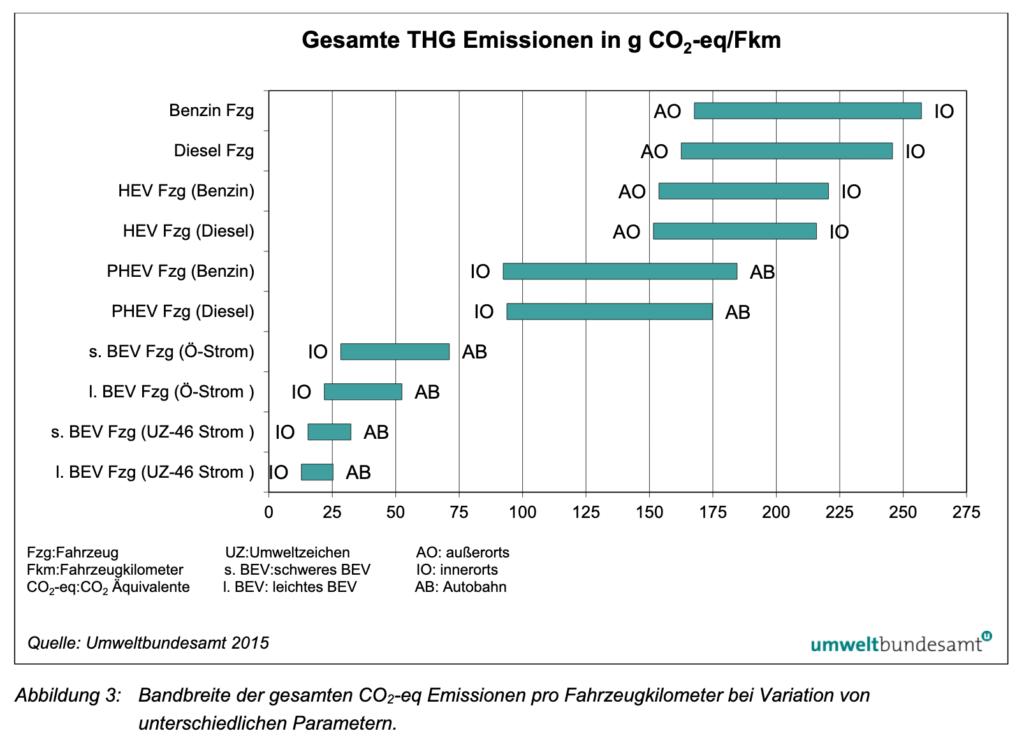 Ökobilanz von Elektroautos im Vergleich, hier: Treibhausgasemissionen je Kilometer